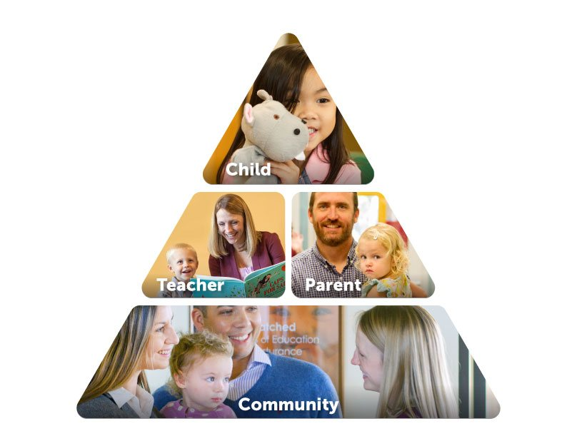 Infographic pyramid child,teacher, parent, community